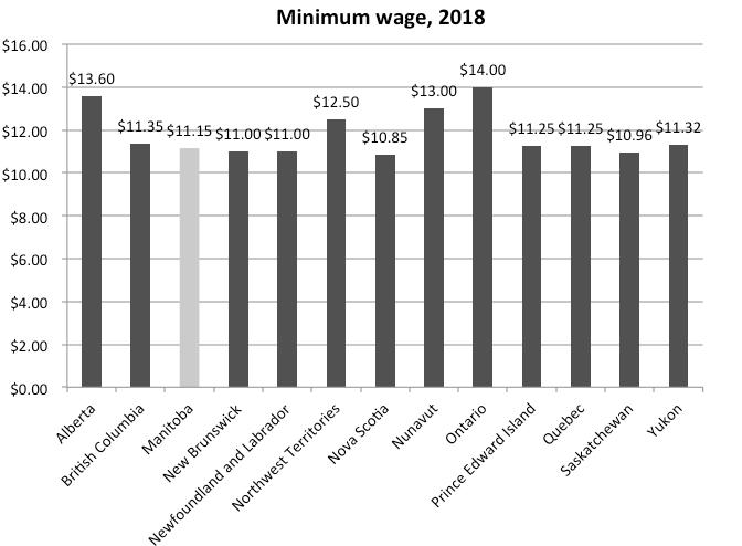 The impact of Ontario's new minimum wage - YouTube